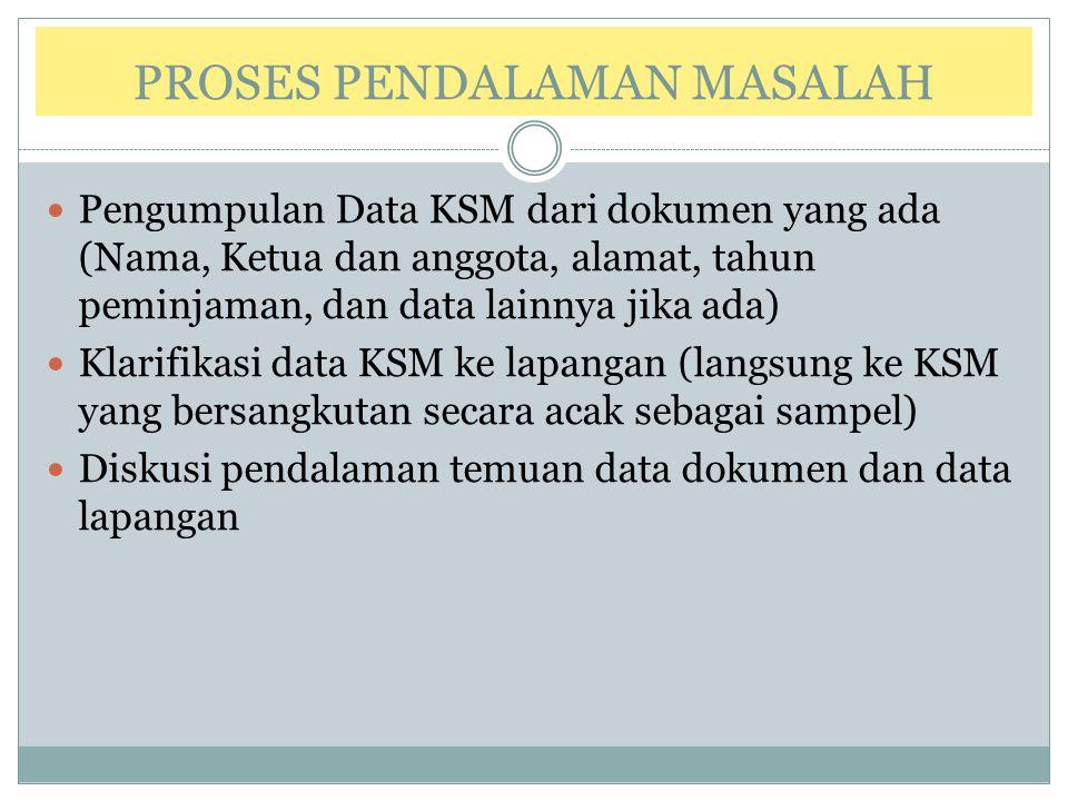 PROSES PENDALAMAN MASALAH Pengumpulan Data KSM dari dokumen yang ada (Nama, Ketua dan anggota, alamat, tahun peminjaman, dan data lainnya jika ada) Kl