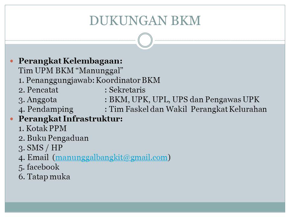 "DUKUNGAN BKM Perangkat Kelembagaan: Tim UPM BKM ""Manunggal"" 1. Penanggungjawab: Koordinator BKM 2. Pencatat : Sekretaris 3. Anggota : BKM, UPK, UPL, U"