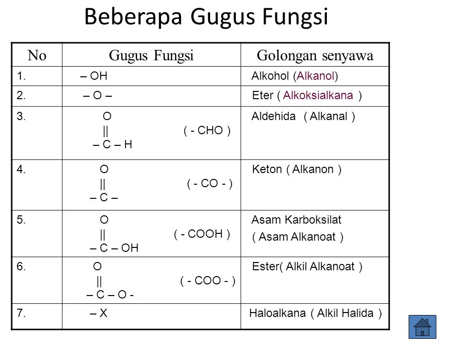 Beberapa Gugus Fungsi NoGugus FungsiGolongan senyawa 1. – OH Alkohol (Alkanol) 2. – O – Eter ( Alkoksialkana ) 3. O    ( - CHO ) – C – H Aldehida ( Al