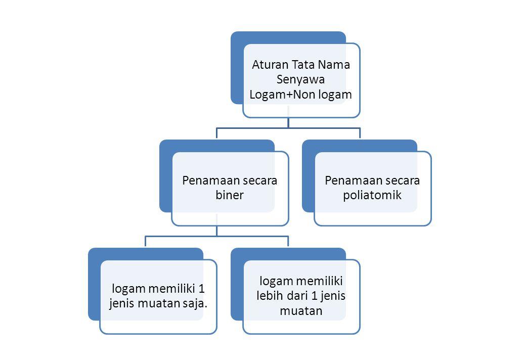 Aturan Tata Nama Senyawa Logam+Non logam Penamaan secara biner logam memiliki 1 jenis muatan saja. logam memiliki lebih dari 1 jenis muatan Penamaan s