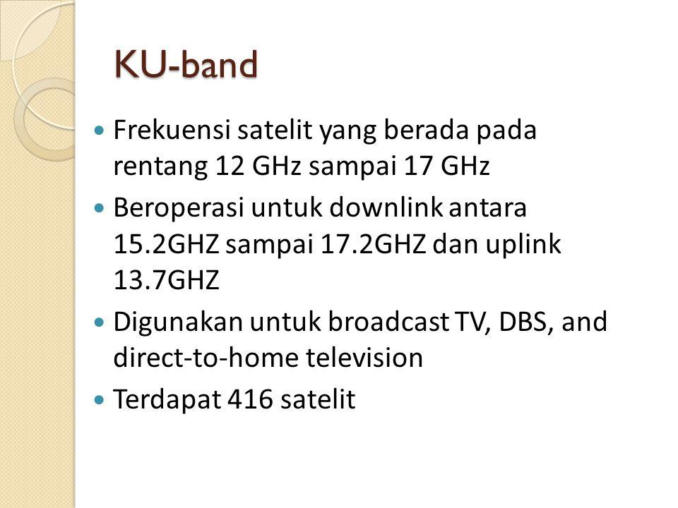 KU-band Frekuensi satelit yang berada pada rentang 12 GHz sampai 17 GHz Beroperasi untuk downlink antara 15.2GHZ sampai 17.2GHZ dan uplink 13.7GHZ Digunakan untuk broadcast TV, DBS, and direct-to-home television Terdapat 416 satelit