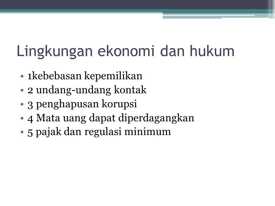 Lingkungan ekonomi dan hukum 1kebebasan kepemilikan 2 undang-undang kontak 3 penghapusan korupsi 4 Mata uang dapat diperdagangkan 5 pajak dan regulasi minimum