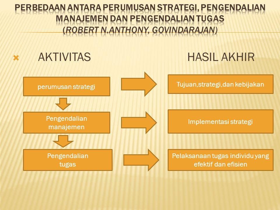  AKTIVITAS HASIL AKHIR perumusan strategi Pengendalian manajemen Pengendalian tugas Tujuan,strategi,dan kebijakan Implementasi strategi Pelaksanaan t