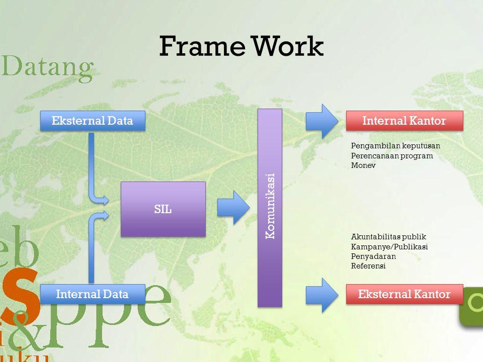 Frame Work SIL Eksternal Data Internal Data Internal Kantor Eksternal Kantor Komunikasi Pengambilan keputusan Perencanaan program Monev Akuntabilitas
