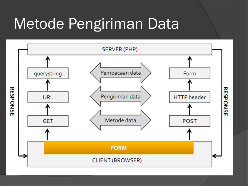 Metode Pengiriman Data