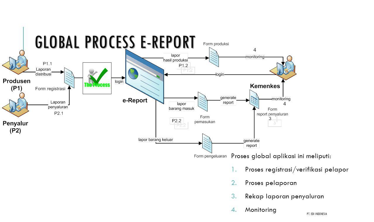 E-REPORT ALKES & PKRT Aplikasi pelaporan produksi dan distribusi Metode pengisian data  Produsen, Importir, Penyalur : Web form, upload excel Elemen Data Partner/Cabang  IPAK/IPAK Cabang  Nama perusahaan/institusi/Perorangan  Alamat, prop, kab, negara (ekspor)  Telp/fax  Email  Nama Penanggung jawab Elemen Data Barang  Header  Tanggal produksi/distribusi  Nama Dagang/Merk  Satuan/Kemasan  Tanggal masuk/keluar  Tanggal expired  Detail  Kode produk  Batch/Lot/Serial Number  Jumlah