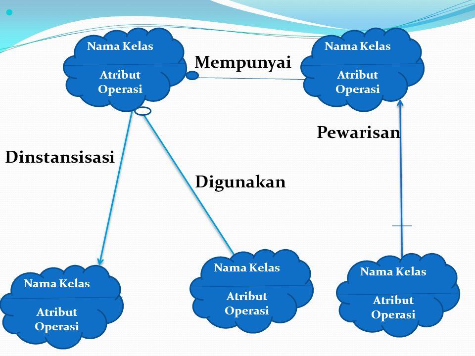 Nama Kelas Atribut Operasi Nama Kelas Atribut Operasi Nama Kelas Atribut Operasi Nama Kelas Atribut Operasi Nama Kelas Atribut Operasi Mempunyai Pewarisan Dinstansisasi Digunakan