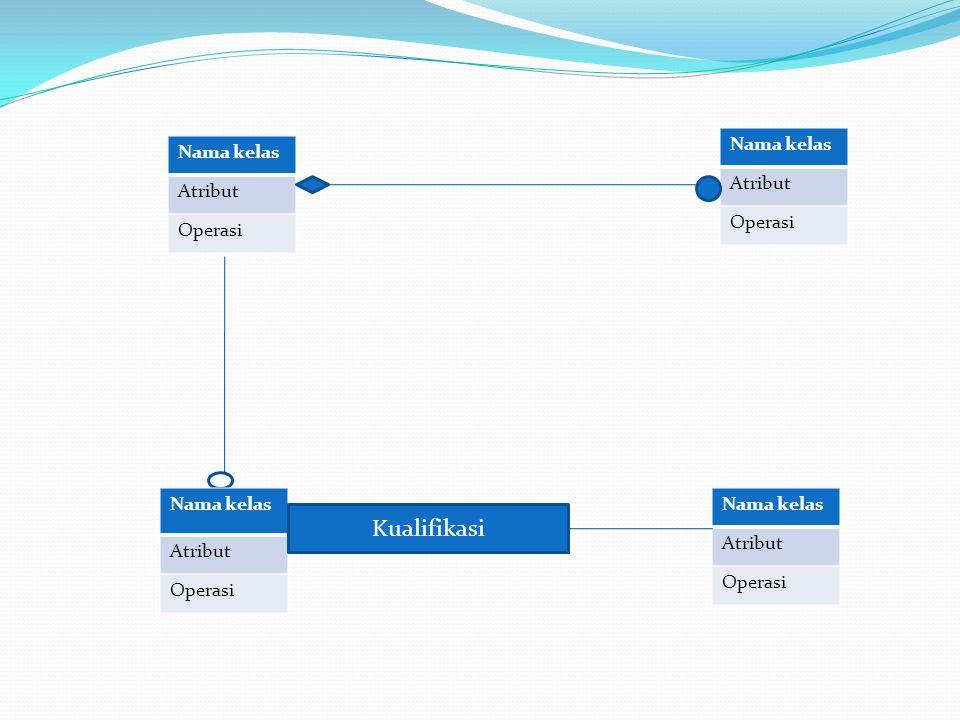 Nama kelas Atribut Operasi Nama kelas Atribut Operasi Nama kelas Atribut Operasi Nama kelas Atribut Operasi Kualifikasi