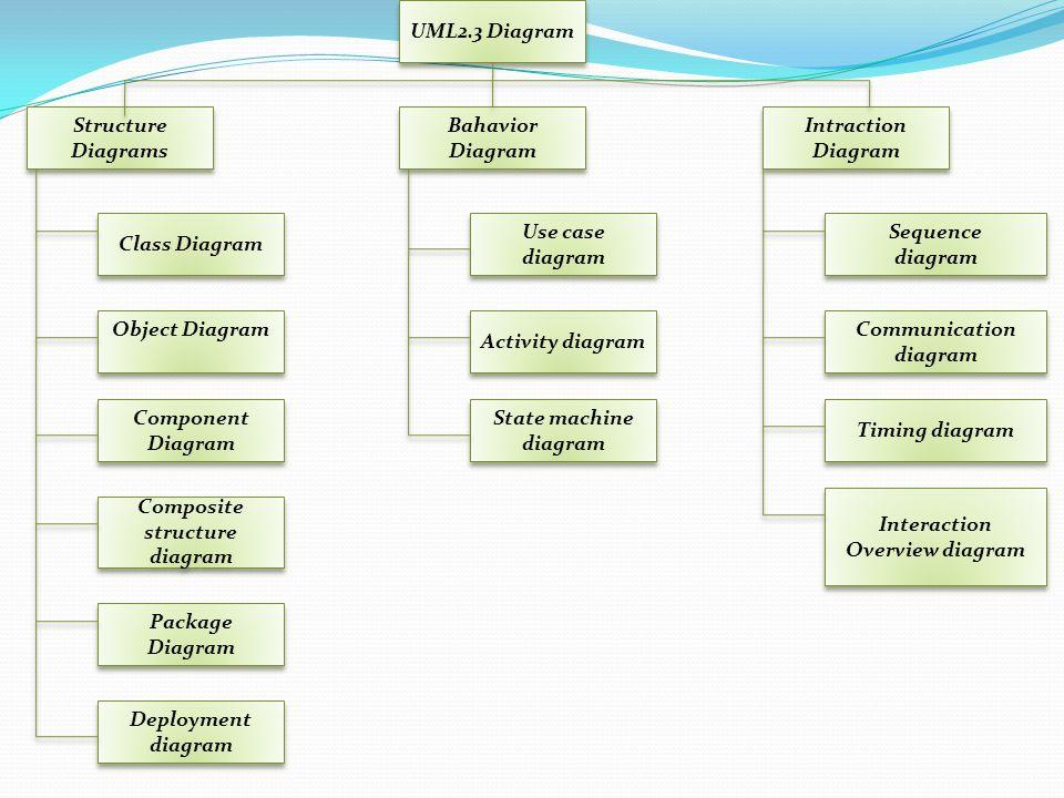 UML merupakan bahasa visual untuk pemodelan dan komunikasi mengenai sebuah sistem dengan menggunakan diagram dan teks-teks pendukung. UML hanya berfun