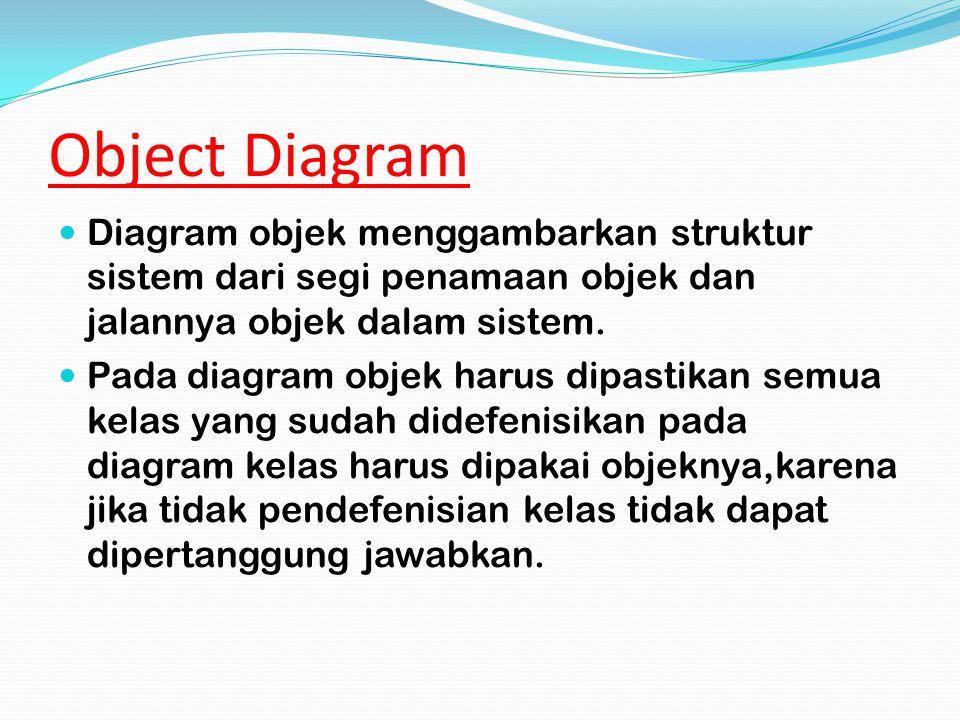 Simbol Deskripsi Agregrasi / aggregationRelasi antar kelas dengan makna Semua bagian (whole part)