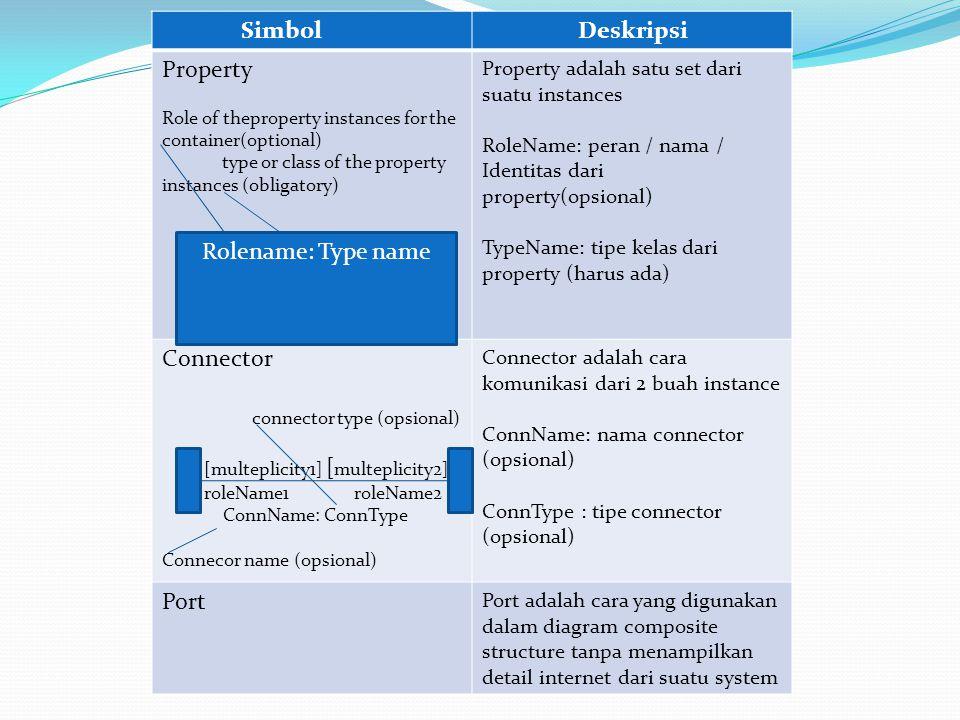 Composite Structure Diagram Muncul pada UML versi 2.0 digunakan untuk menggambarkan struktur dari bagian-bagian yang saling terhubung maupun mendeskri