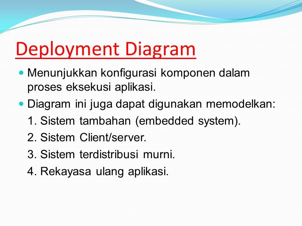 Deployment Diagram Menunjukkan konfigurasi komponen dalam proses eksekusi aplikasi.