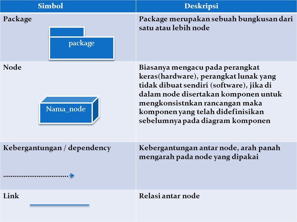 Simbol Deskripsi PackagePackage merupakan sebuah bungkusan dari satu atau lebih node NodeBiasanya mengacu pada perangkat keras(hardware), perangkat lunak yang tidak dibuat sendiri (software), jika di dalam node disertakan komponen untuk mengkonsistnkan rancangan maka komponen yang telah didefinisikan sebelumnya pada diagram komponen Kebergantungan / dependency ……………………………..