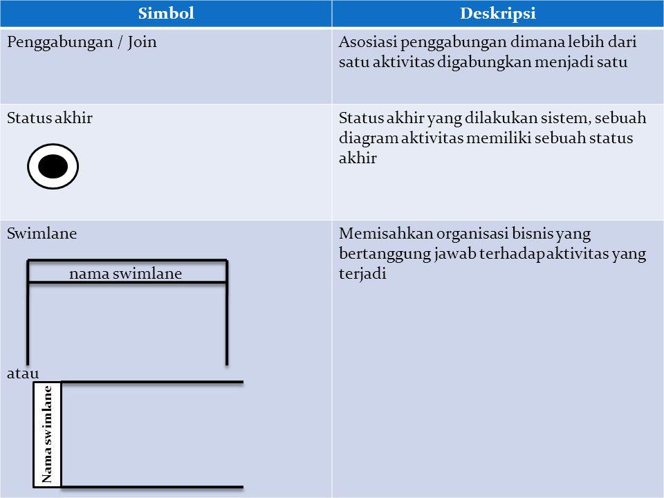 SimbolDeskripsi Status awalStatus awal aktivitas sistem, sebuah diagaram aktivitas memiliki sebuah status awal AktivitasAktivitas yang dilakukan siste