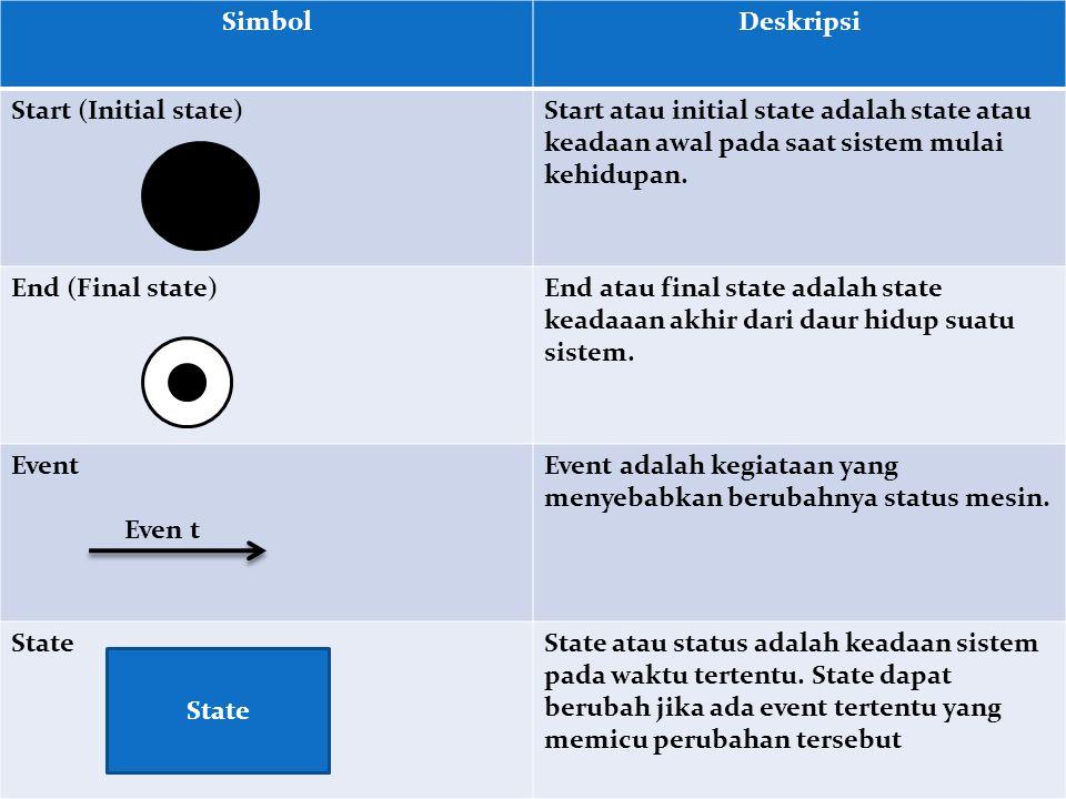 SimbolDeskripsi Start (Initial state)Start atau initial state adalah state atau keadaan awal pada saat sistem mulai kehidupan.