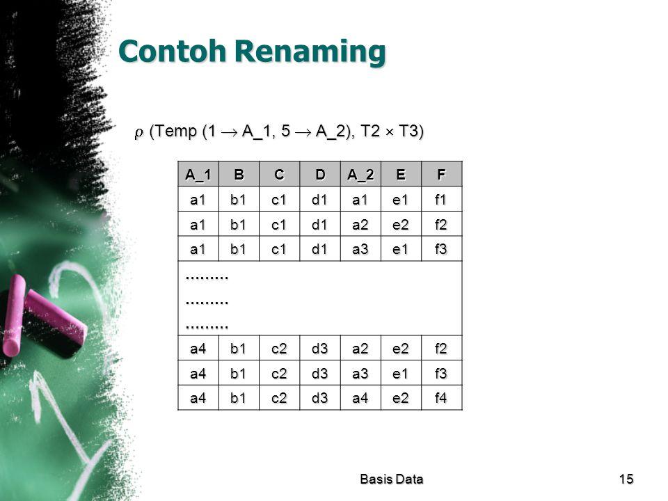 Contoh Renaming  (Temp (1  A_1, 5  A_2), T2  T3) A_1 BCDA_2EF a1b1c1d1a1e1f1 a1b1c1d1a2e2f2 a1b1c1d1a3e1f3 ……… ……… ……… a4b1c2d3a2e2f2 a4b1c2d3a3e1
