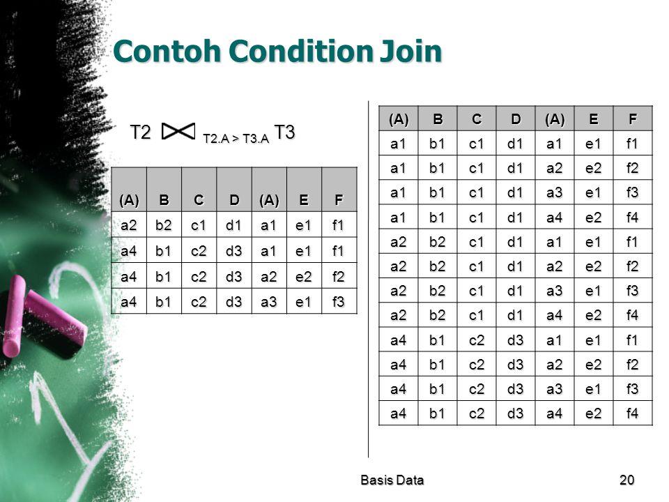 Contoh Condition Join T2 T2.A > T3.A T3 (A)(A)(A)(A)BCD(A)EF a2b2c1d1a1e1f1 a4b1c2d3a1e1f1 a4b1c2d3a2e2f2 a4b1c2d3a3e1f3 Basis Data20 (A)(A)(A)(A)BCD(