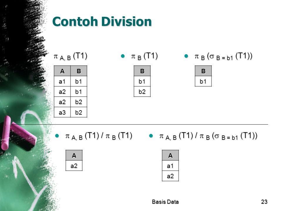 Contoh Division  A, B (T1)  A, B (T1) AB a1b1 a2b1 a2b2 a3b2 Basis Data23B b1b1b1b1 b2  B (  B = b1 (T1))  B (  B = b1 (T1))B b1b1b1b1  A, B (T