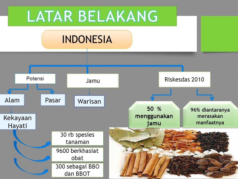 INDONESIA Potensi AlamPasar Kekayaan Hayati 30 rb spesies tanaman 9600 berkhasiat obat 300 sebagai BBO dan BBOT Jamu Warisan Riskesdas 2010 50 % mengg