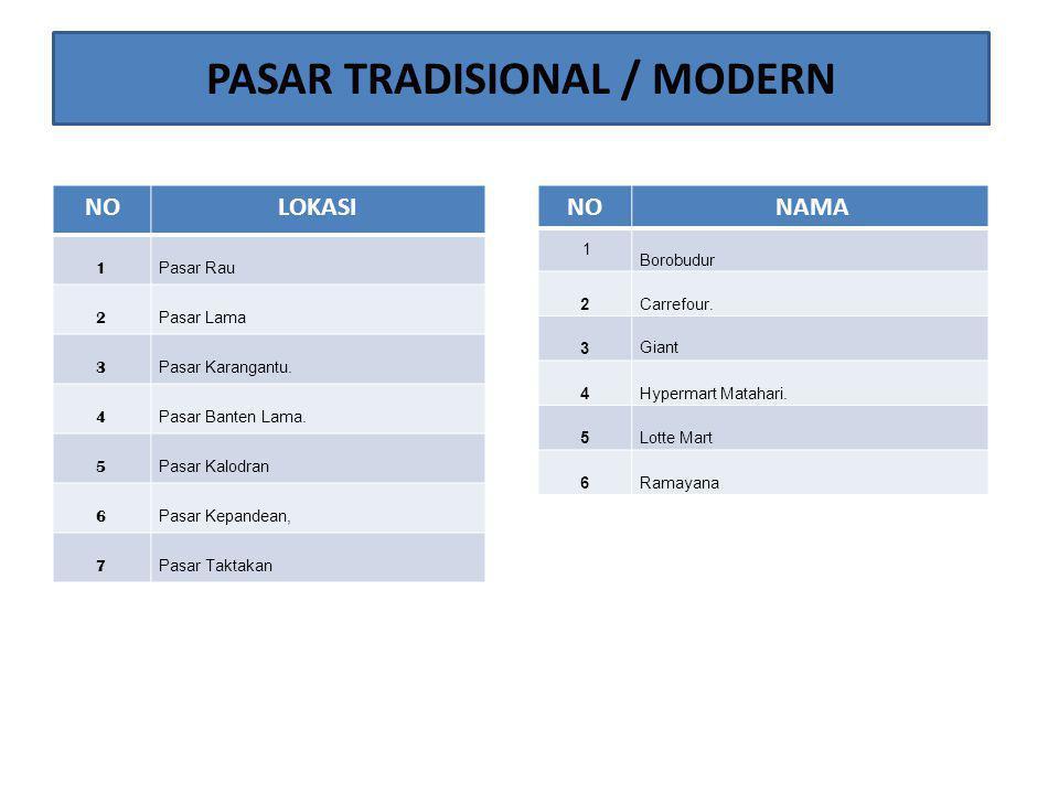 PASAR TRADISIONAL / MODERN NOLOKASI 1 Pasar Rau 2 Pasar Lama 3 Pasar Karangantu. 4 Pasar Banten Lama. 5 Pasar Kalodran 6 Pasar Kepandean, 7 Pasar Takt
