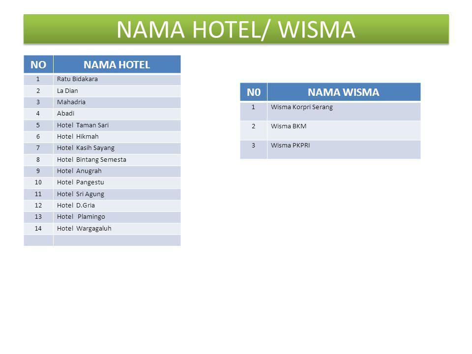NAMA HOTEL/ WISMA NONAMA HOTEL 1Ratu Bidakara 2La Dian 3Mahadria 4Abadi 5Hotel Taman Sari 6Hotel Hikmah 7Hotel Kasih Sayang 8Hotel Bintang Semesta 9Ho