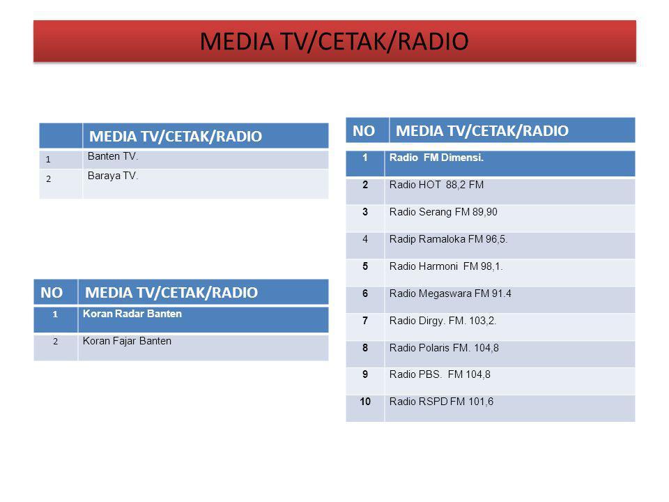 MEDIA TV/CETAK/RADIO 1 Banten TV. 2 Baraya TV. NOMEDIA TV/CETAK/RADIO NOMEDIA TV/CETAK/RADIO 1 Koran Radar Banten 2 Koran Fajar Banten 1 Radio FM Dime