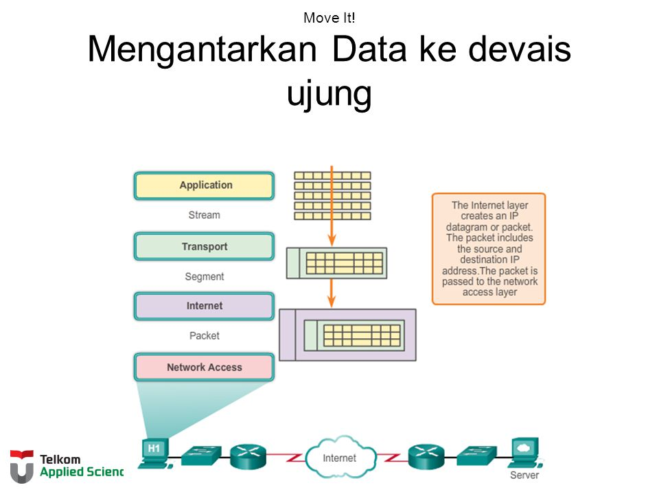 Move It! Mengantarkan Data ke devais ujung