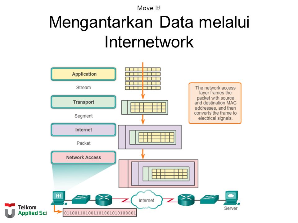 Move It! Mengantarkan Data melalui Internetwork