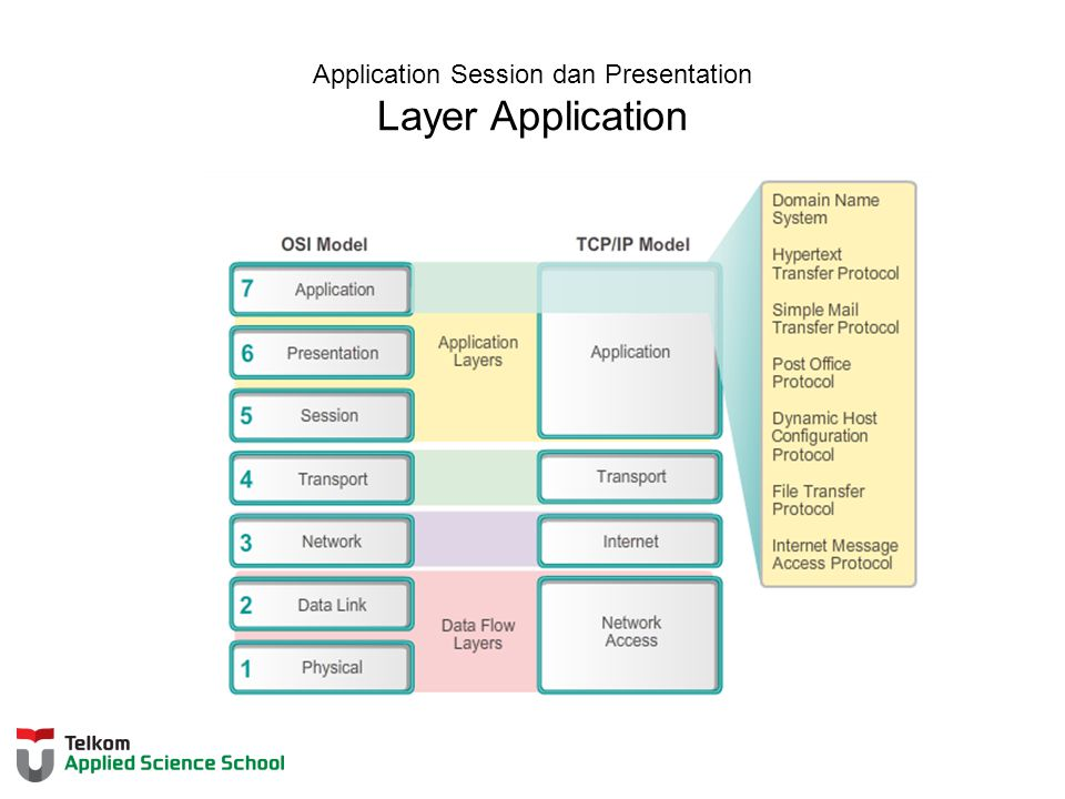 Application Session dan Presentation Layer Application