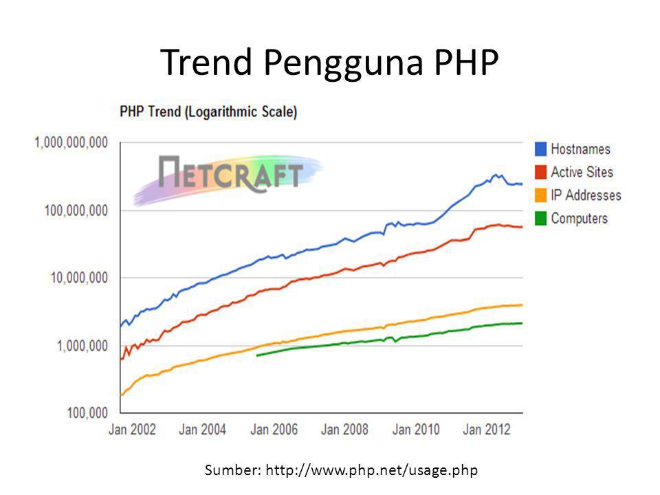 Trend Pengguna PHP Sumber: http://www.php.net/usage.php