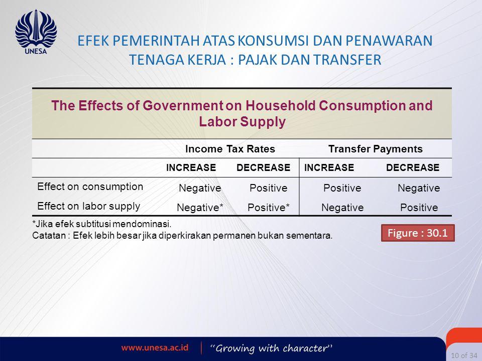10 of 34 EFEK PEMERINTAH ATAS KONSUMSI DAN PENAWARAN TENAGA KERJA : PAJAK DAN TRANSFER The Effects of Government on Household Consumption and Labor Su