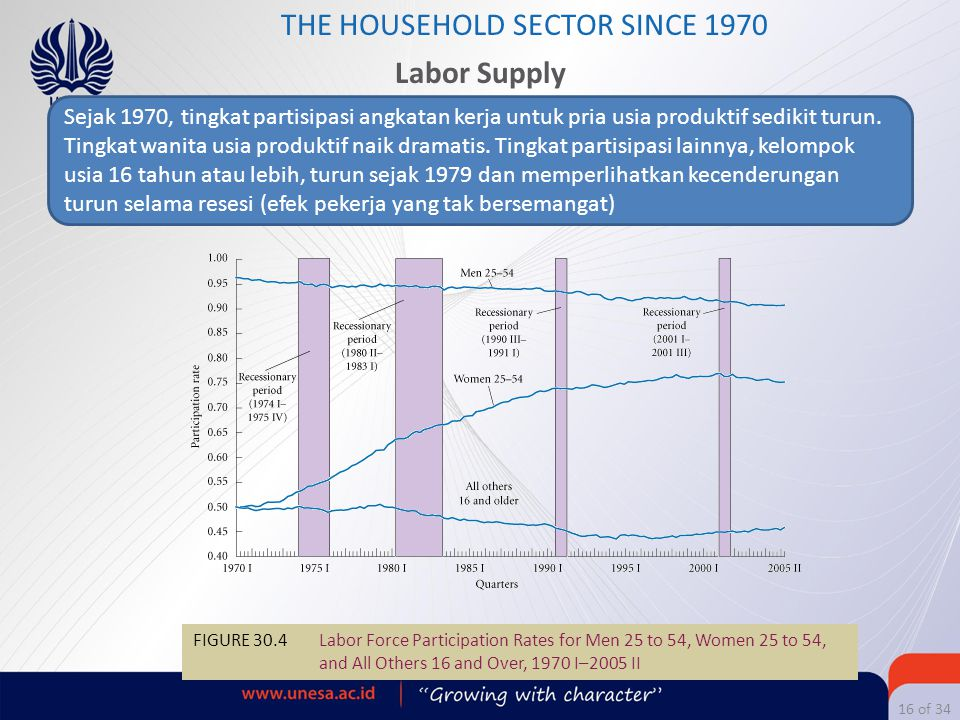 16 of 34 THE HOUSEHOLD SECTOR SINCE 1970 Labor Supply FIGURE 30.4 Labor Force Participation Rates for Men 25 to 54, Women 25 to 54, and All Others 16
