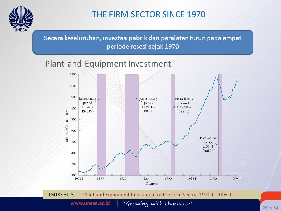 26 of 34 THE FIRM SECTOR SINCE 1970 Plant-and-Equipment Investment FIGURE 30.5 Plant and Equipment Investment of the Firm Sector, 1970 I–2005 II Secar