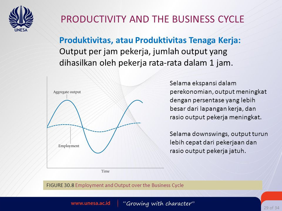 29 of 34 PRODUCTIVITY AND THE BUSINESS CYCLE FIGURE 30.8 Employment and Output over the Business Cycle Produktivitas, atau Produktivitas Tenaga Kerja: