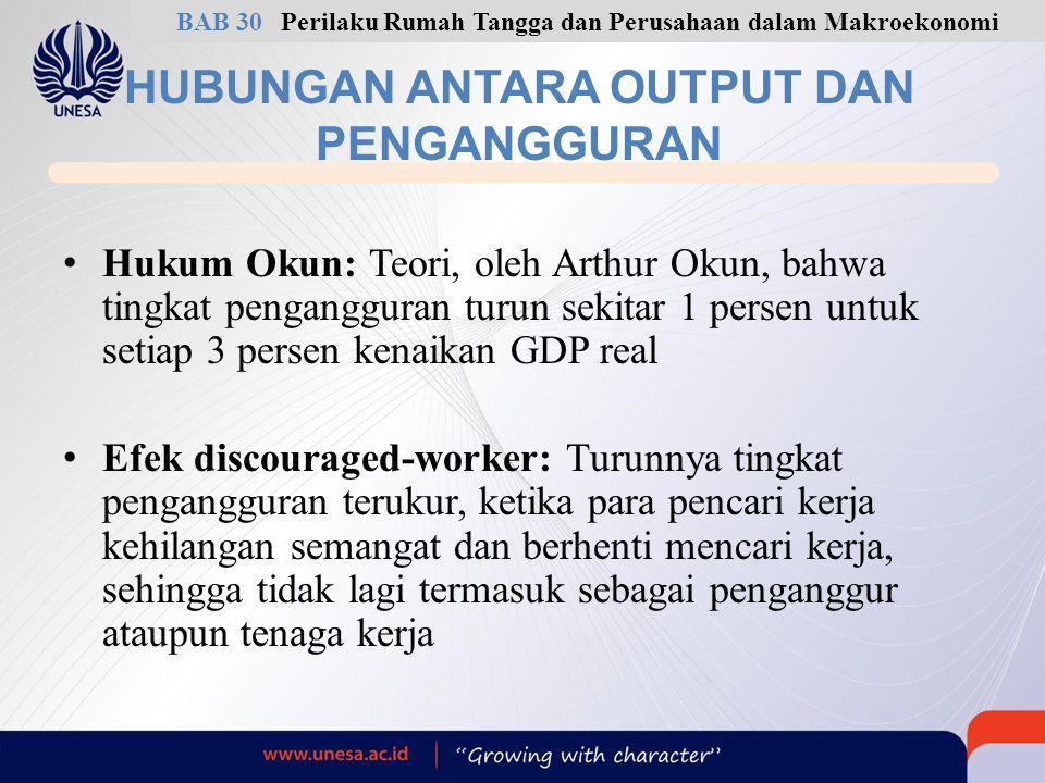 HUBUNGAN ANTARA OUTPUT DAN PENGANGGURAN Hukum Okun: Teori, oleh Arthur Okun, bahwa tingkat pengangguran turun sekitar 1 persen untuk setiap 3 persen k