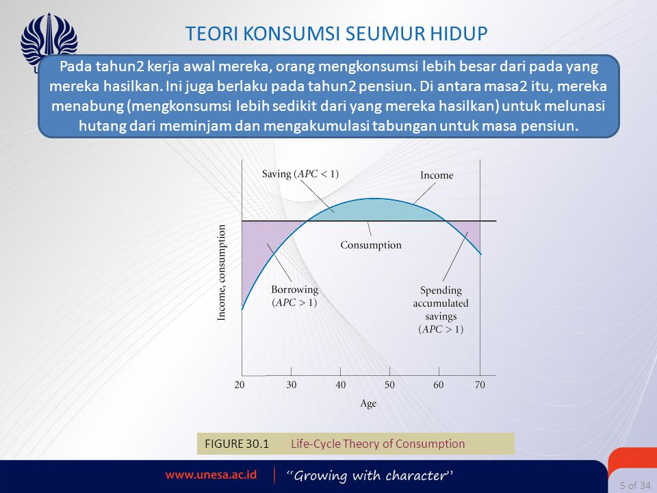 5 of 34 TEORI KONSUMSI SEUMUR HIDUP FIGURE 30.1 Life-Cycle Theory of Consumption Pada tahun2 kerja awal mereka, orang mengkonsumsi lebih besar dari pa