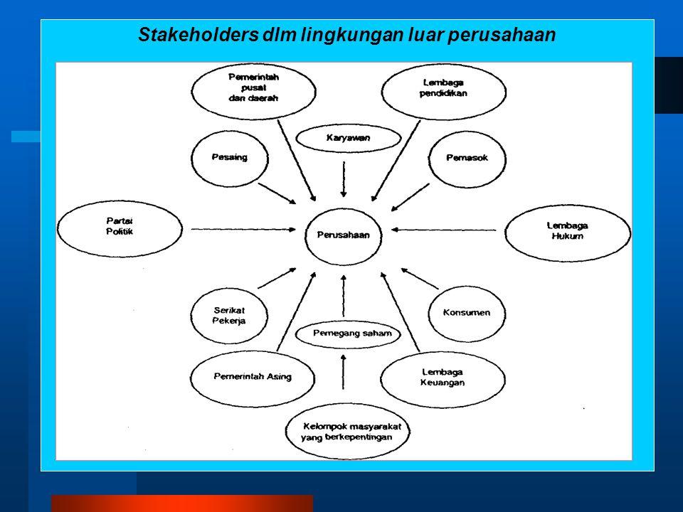 Tanggung Jawab Sosial Manajer Pelanggan Penemu teknologi Lembaga pendidikan Perusahaan lain Penyedia Kreditur Pemegang saham Pemerintah dan Masyarakat pada umumnya
