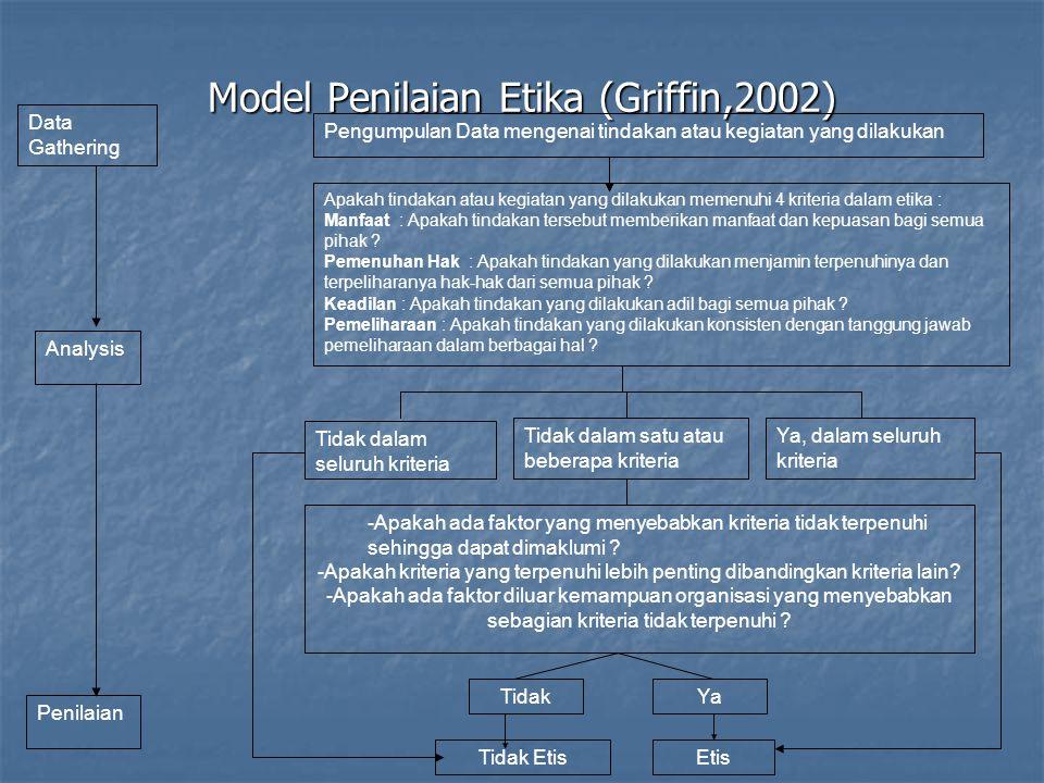 Model Penilaian Etika (Griffin,2002) Data Gathering Analysis Pengumpulan Data mengenai tindakan atau kegiatan yang dilakukan Apakah tindakan atau kegiatan yang dilakukan memenuhi 4 kriteria dalam etika : Manfaat : Apakah tindakan tersebut memberikan manfaat dan kepuasan bagi semua pihak .