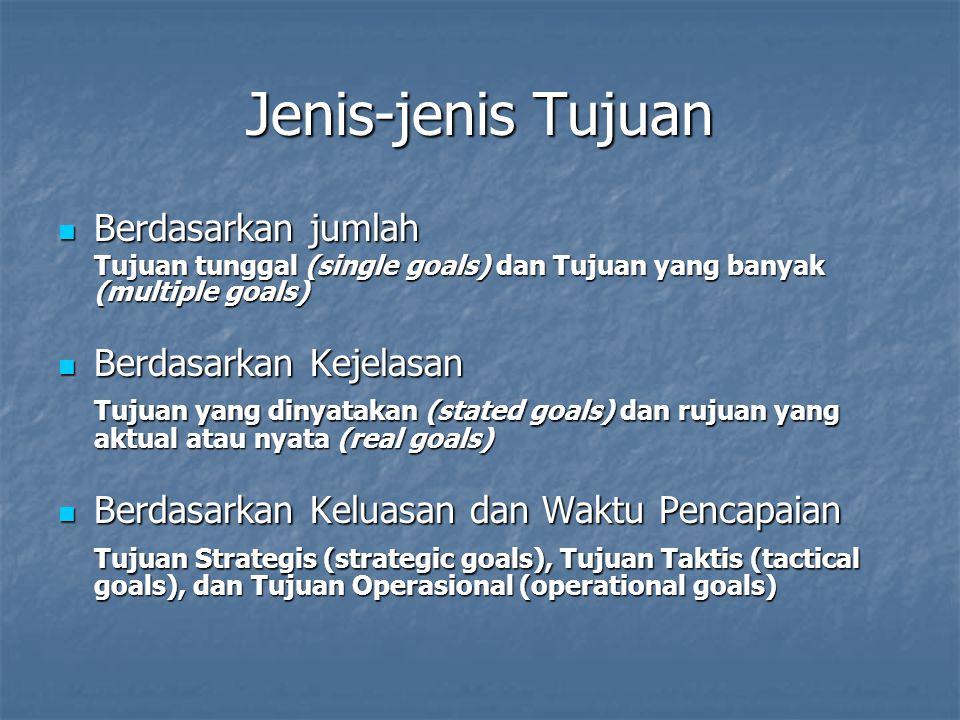 Jenis-jenis Tujuan Berdasarkan jumlah Berdasarkan jumlah Tujuan tunggal (single goals) dan Tujuan yang banyak (multiple goals) Berdasarkan Kejelasan Berdasarkan Kejelasan Tujuan yang dinyatakan (stated goals) dan rujuan yang aktual atau nyata (real goals) Berdasarkan Keluasan dan Waktu Pencapaian Berdasarkan Keluasan dan Waktu Pencapaian Tujuan Strategis (strategic goals), Tujuan Taktis (tactical goals), dan Tujuan Operasional (operational goals)