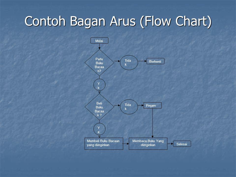 Contoh Bagan Arus (Flow Chart) Mulai Perlu Buku Bacaa n.
