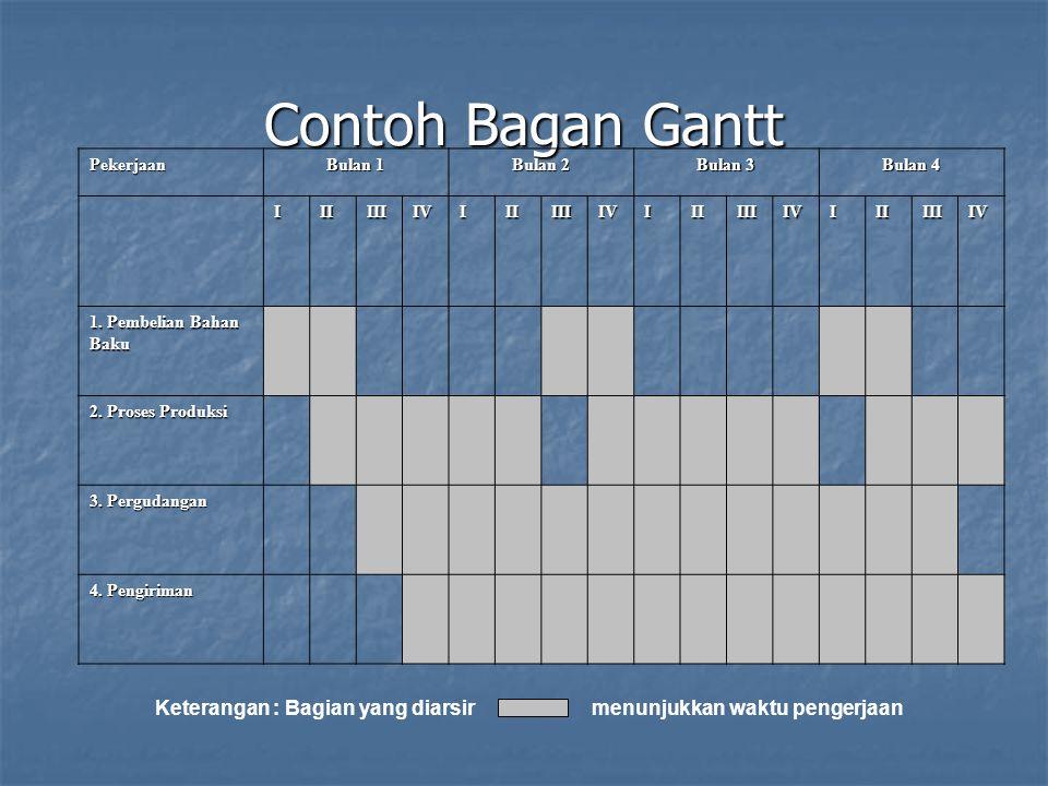 Contoh Bagan Gantt Pekerjaan Bulan 1 Bulan 2 Bulan 3 Bulan 4 IIIIIIIVIIIIIIIVIIIIIIIVIIIIIIIV 1.
