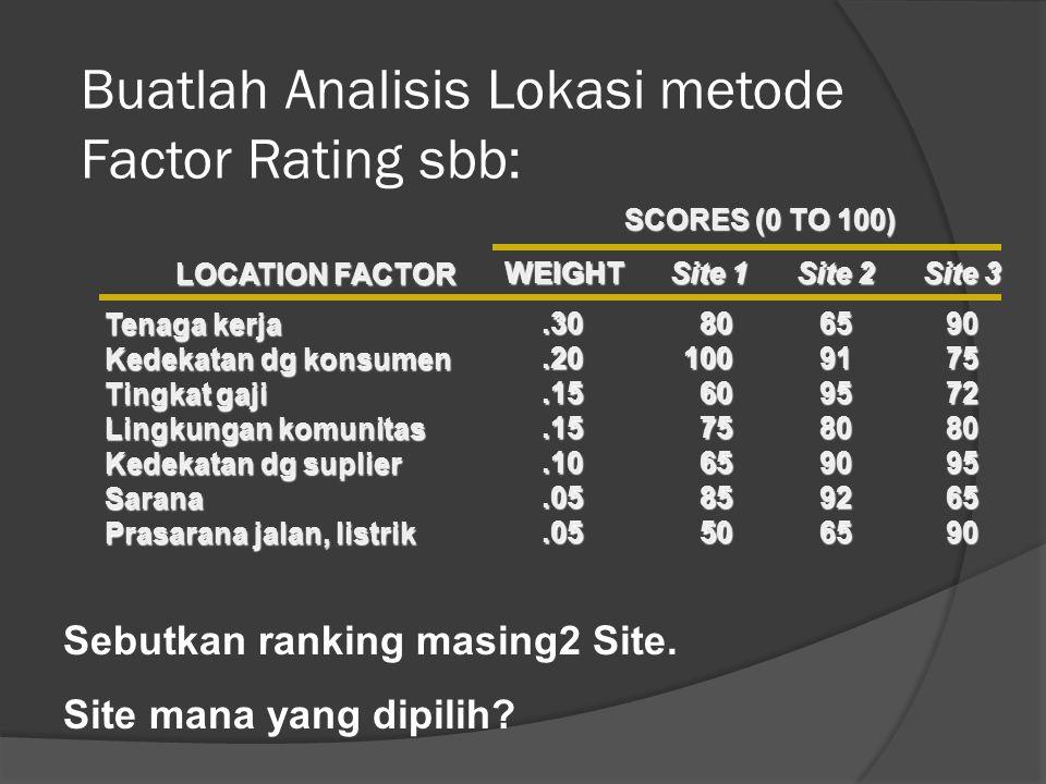 Buatlah Analisis Lokasi metode Factor Rating sbb: Tenaga kerja Kedekatan dg konsumen Tingkat gaji Lingkungan komunitas Kedekatan dg suplier Sarana Prasarana jalan, listrik LOCATION FACTOR.30.20.15.15.10.05.05WEIGHT801006075658550 Site 1 65919580909265 Site 2 90757280956590 Site 3 SCORES (0 TO 100) Sebutkan ranking masing2 Site.