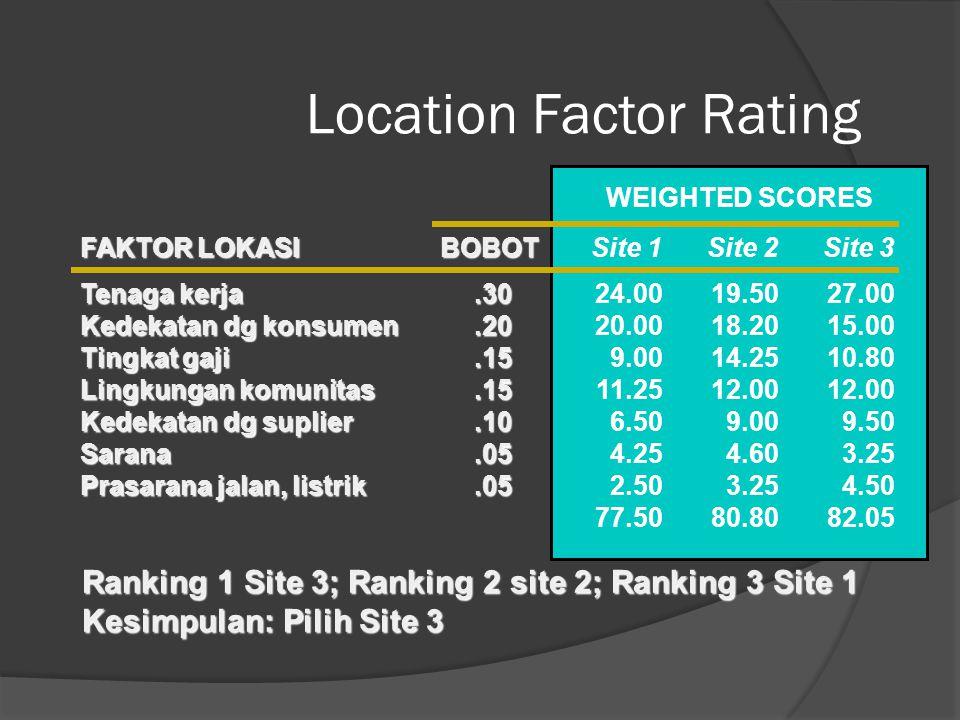 Location Factor Rating Tenaga kerja Kedekatan dg konsumen Tingkat gaji Lingkungan komunitas Kedekatan dg suplier Sarana Prasarana jalan, listrik FAKTOR LOKASI.30.20.15.15.10.05.05 BOBOT 801006075658550 Site 1 65919580909265 Site 2 90757280956590 Site 3 SCORES (0 TO 100) 24.00 20.00 9.00 11.25 6.50 4.25 2.50 77.50 Site 1 19.50 18.20 14.25 12.00 9.00 4.60 3.25 80.80 Site 2 27.00 15.00 10.80 12.00 9.50 3.25 4.50 82.05 Site 3 WEIGHTED SCORES Ranking 1 Site 3; Ranking 2 site 2; Ranking 3 Site 1 Kesimpulan: Pilih Site 3