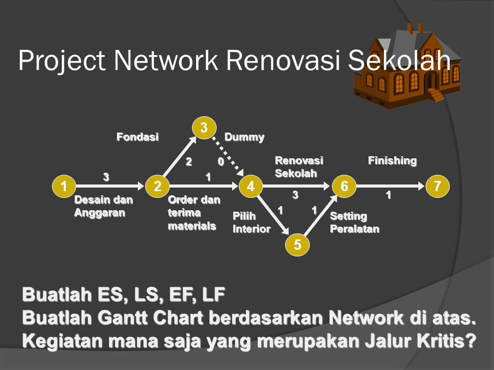 Project Network Renovasi Sekolah 3 20 1 3 11 1 12467 3 5 Fondasi Desain dan Anggaran Order dan terima materials Dummy Finishing Setting Peralatan Pilih Interior Renovasi Sekolah Buatlah ES, LS, EF, LF Buatlah Gantt Chart berdasarkan Network di atas.