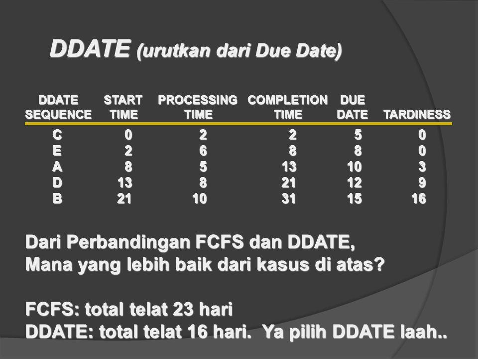 C02250 E26880 A8513103 D13821129 B2110311516 DDATESTARTPROCESSINGCOMPLETIONDUE SEQUENCETIMETIMETIMEDATETARDINESS Dari Perbandingan FCFS dan DDATE, Mana yang lebih baik dari kasus di atas.