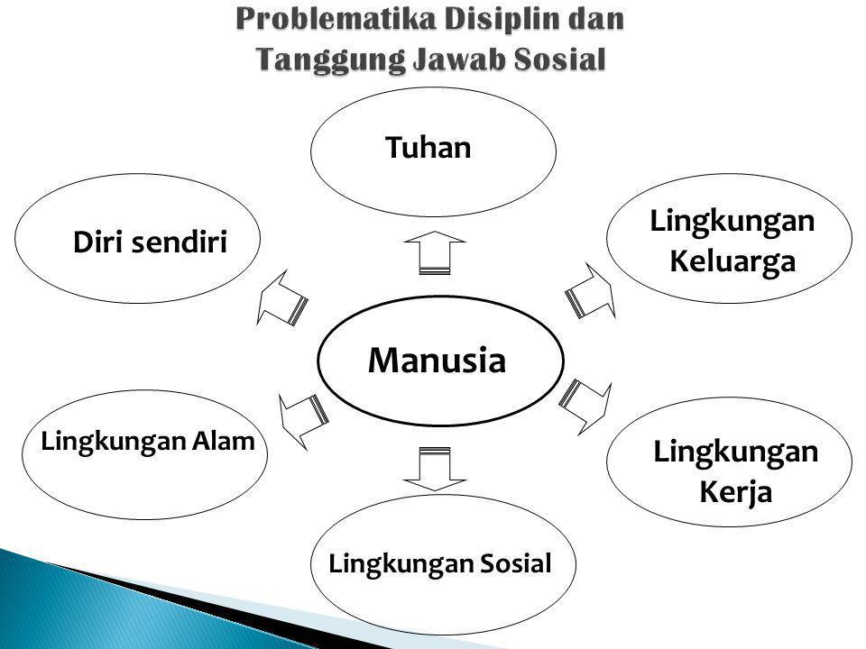 Problematika Disiplin dan Tanggung Jawab Sosial Manusia Tuhan Diri sendiri Lingkungan Keluarga Lingkungan Kerja Lingkungan Alam Lingkungan Sosial