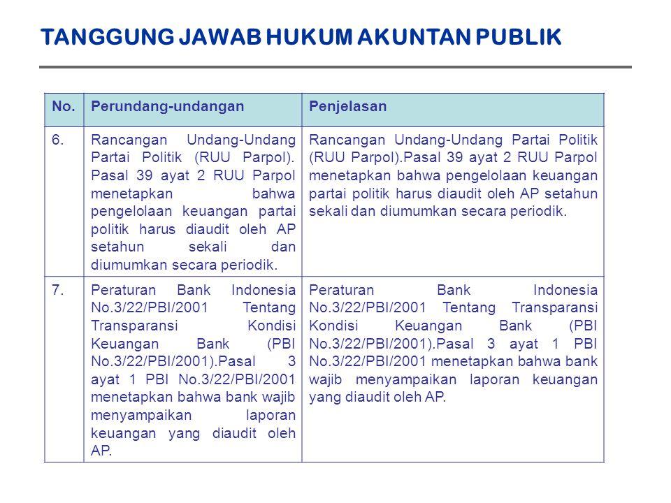 No.Perundang-undanganPenjelasan 6.Rancangan Undang-Undang Partai Politik (RUU Parpol).
