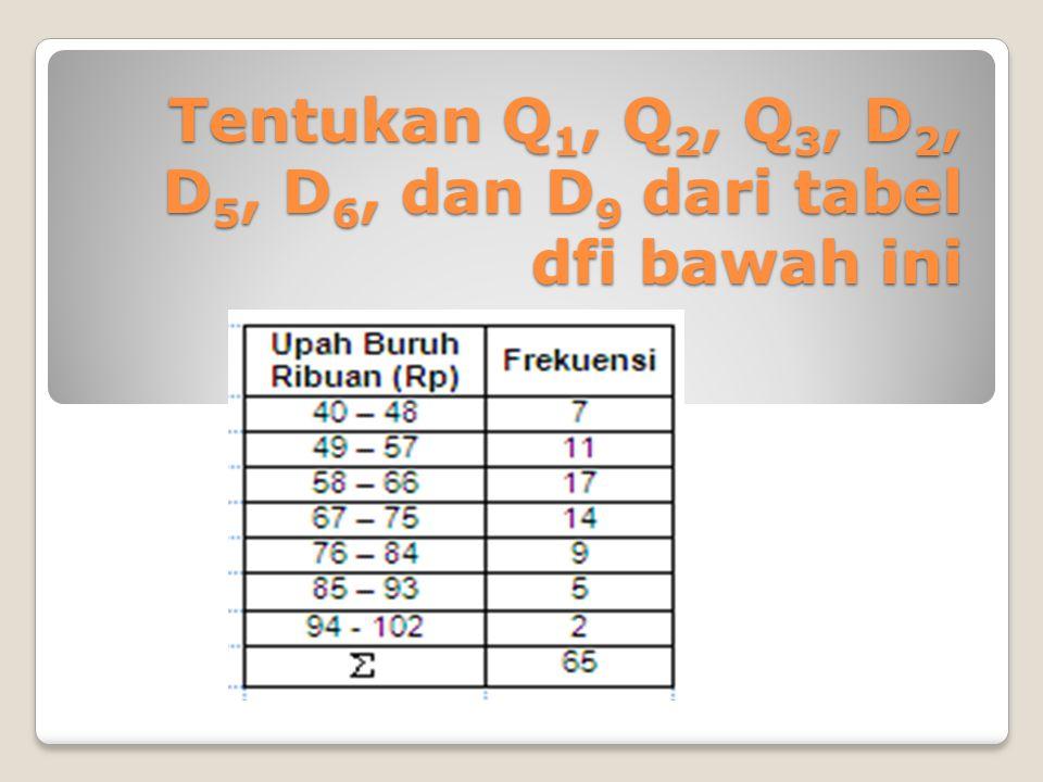 Tentukan Q 1, Q 2, Q 3, D 2, D 5, D 6, dan D 9 dari tabel dfi bawah ini