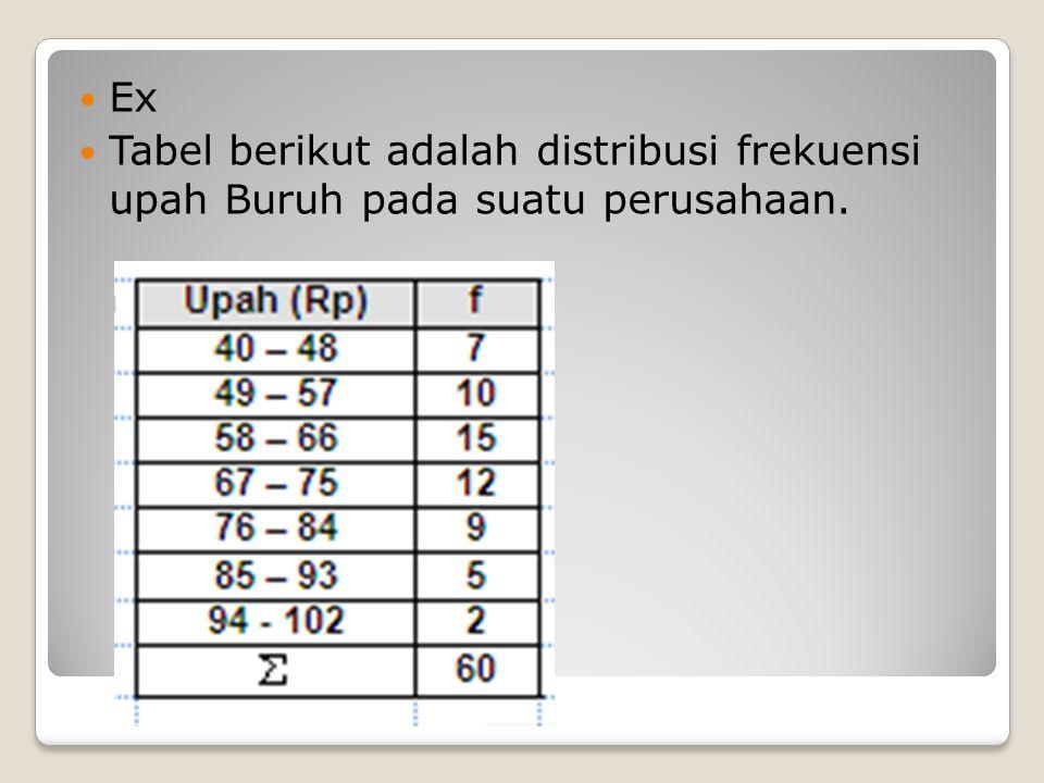 Rataan = 3981 : 60 = 66.35 SR = 710.40 : 60 = 11.84