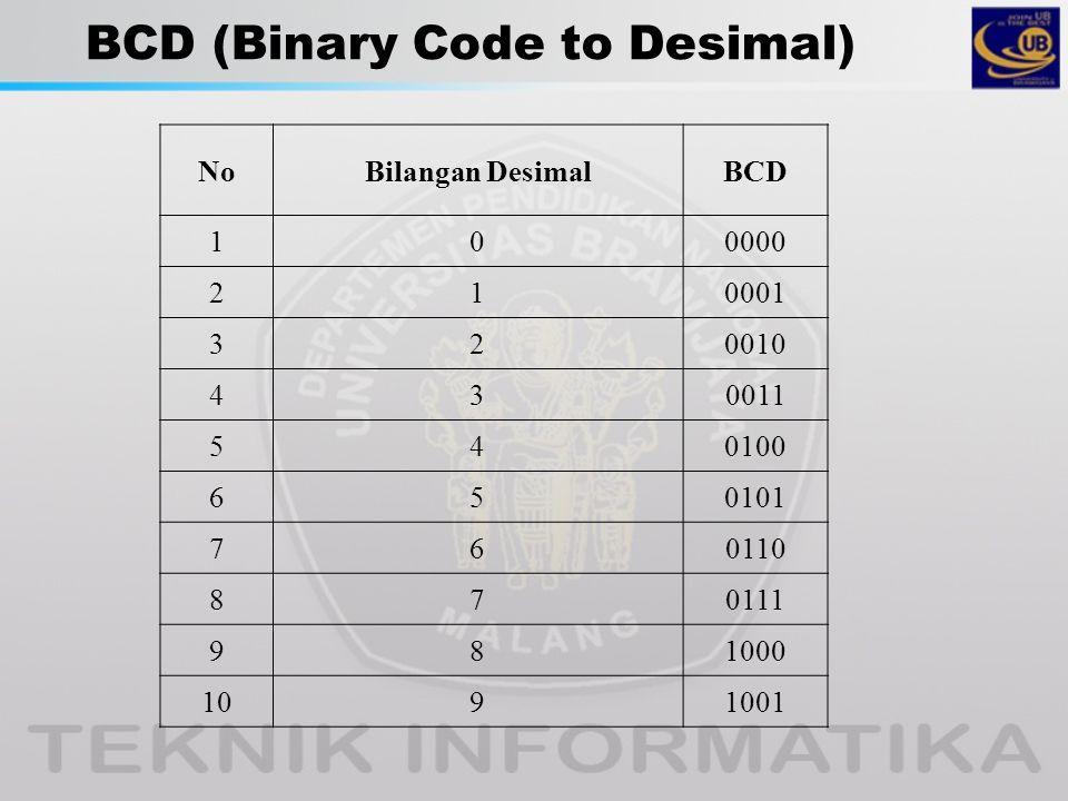 BCD (Binary Code to Desimal) NoNoBilangan DesimalBCD 100000 210001 320010 430011 540100 650101 760110 870111 981000 1091001